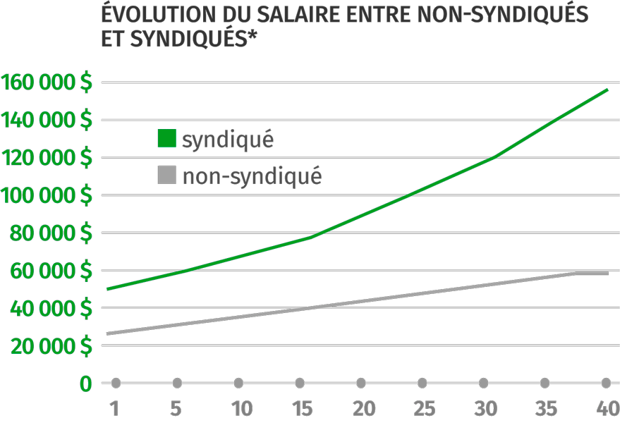 évolution des salaires | SNEGQ